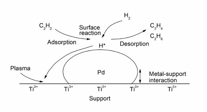 Selective Hydrogenation of acetylene